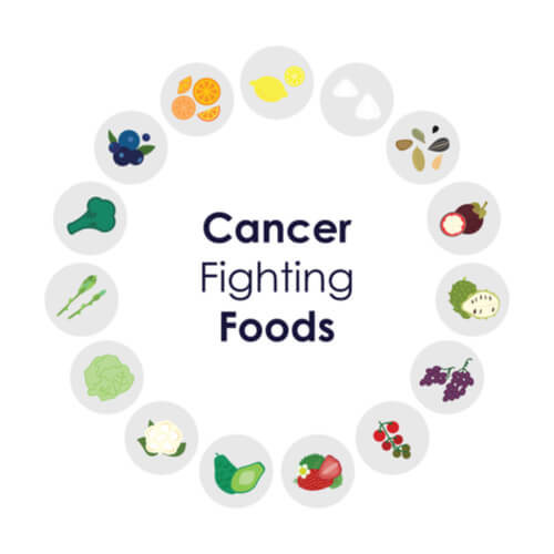 foods that can help prevent cancer